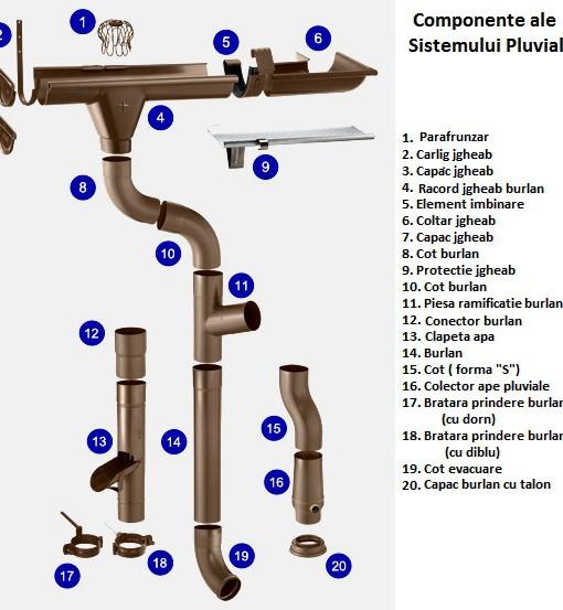 Componente Sisteme Pluviale